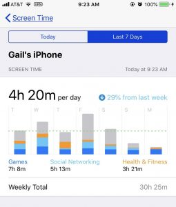 "Although Screen Time says ""Gail's iPhone"", it's really data from both my phone and tablet."
